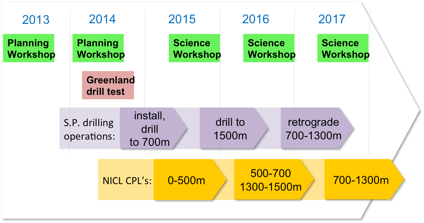 Generalized schedule for the South Pole Ice Core project